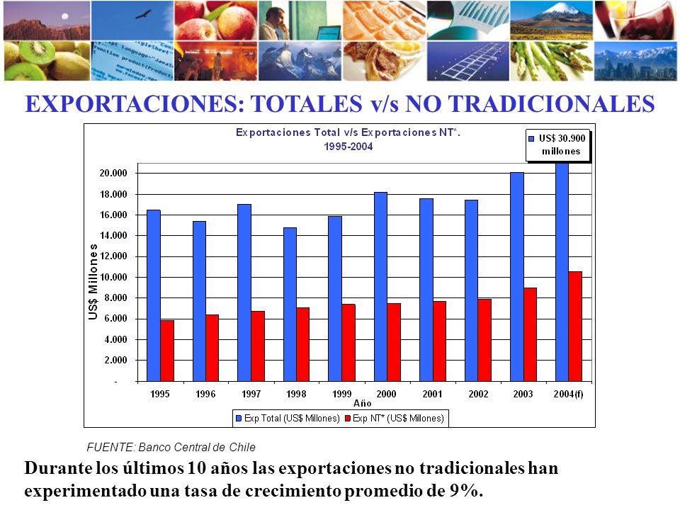 EXPORTACIONES: TOTALES v/s NO TRADICIONALES