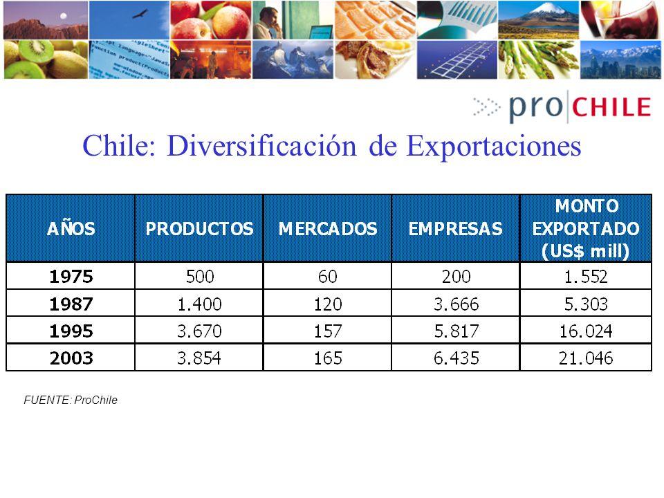 Chile: Diversificación de Exportaciones