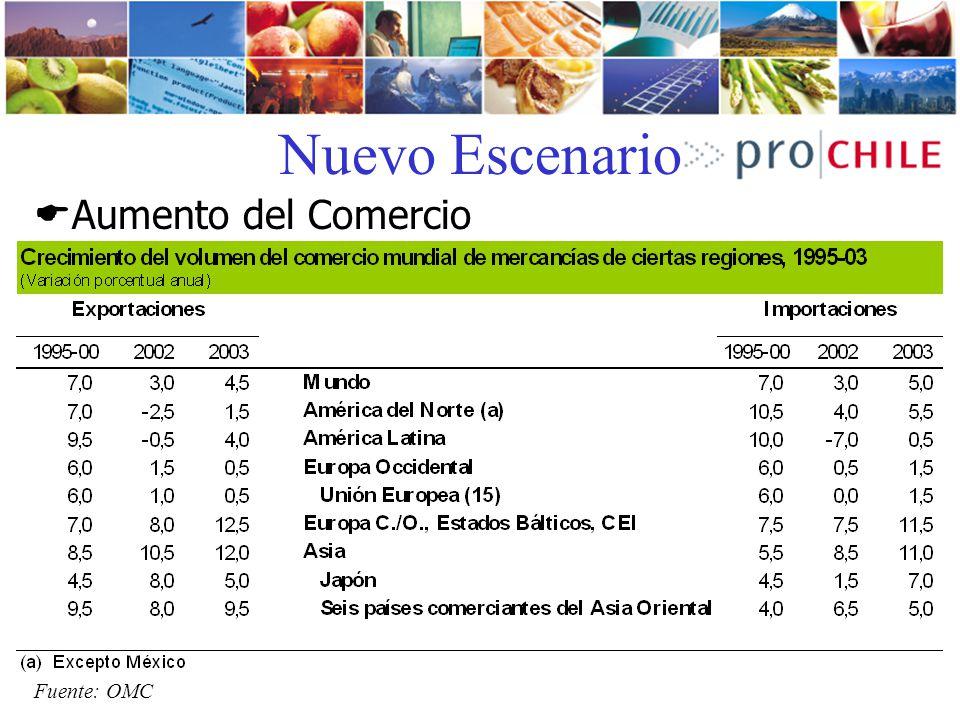 Nuevo Escenario Aumento del Comercio Fuente: OMC