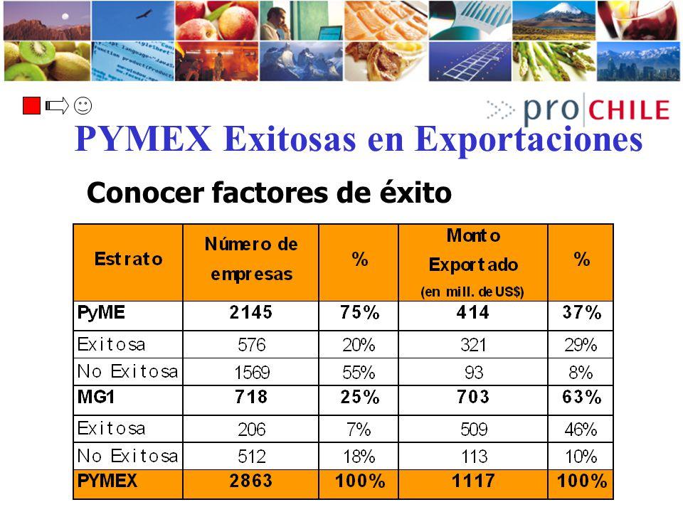 PYMEX Exitosas en Exportaciones