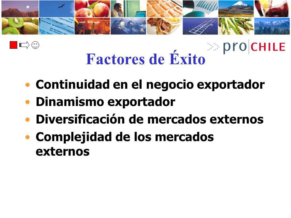 Factores de Éxito Continuidad en el negocio exportador
