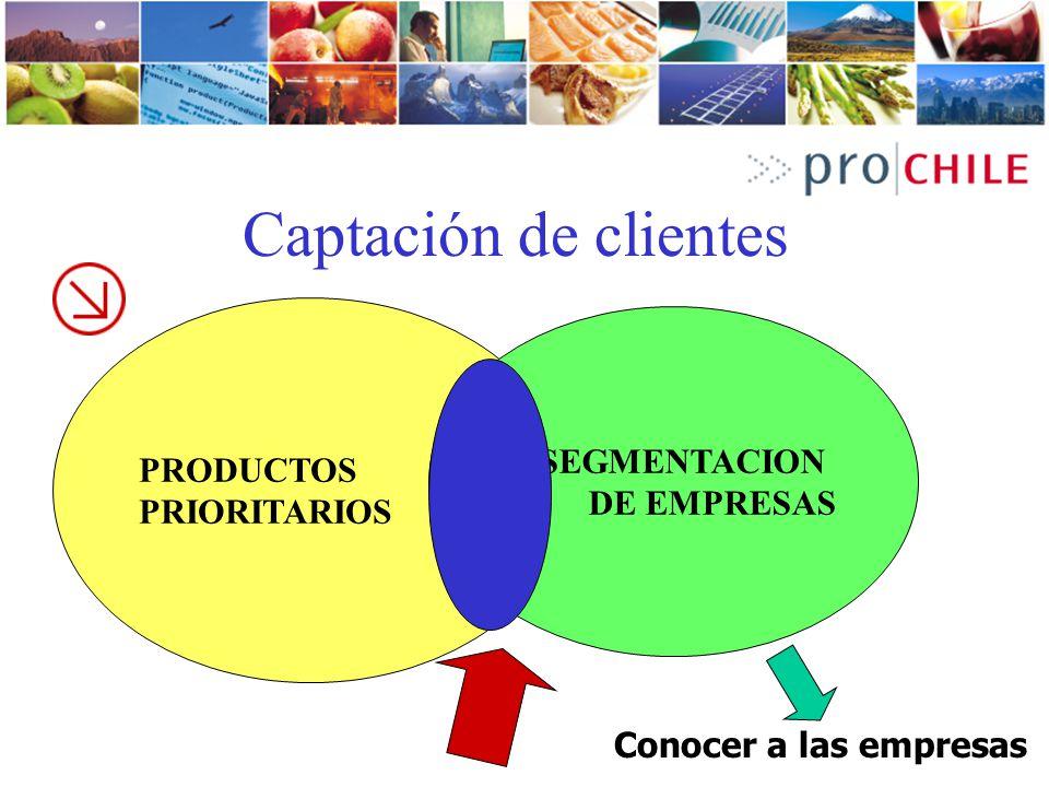 Captación de clientes PRODUCTOS PRIORITARIOS SEGMENTACION DE EMPRESAS