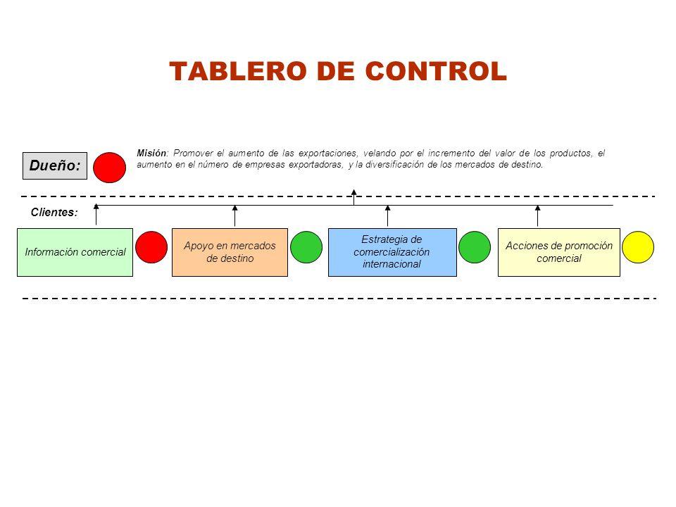 TABLERO DE CONTROL Dueño: Clientes: Información comercial