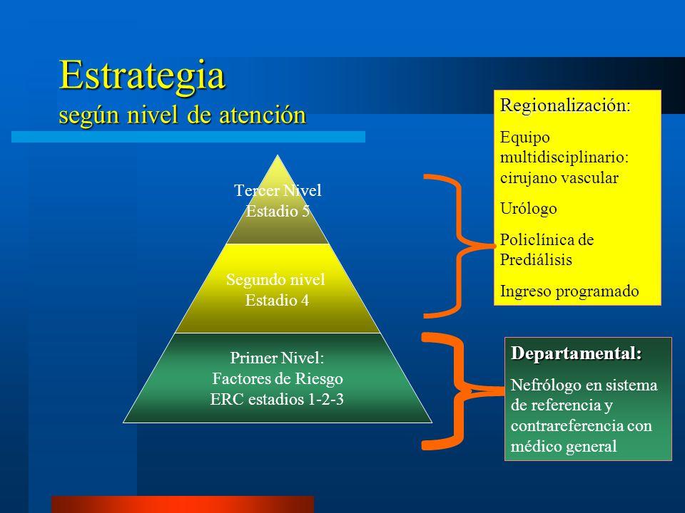 Estrategia según nivel de atención