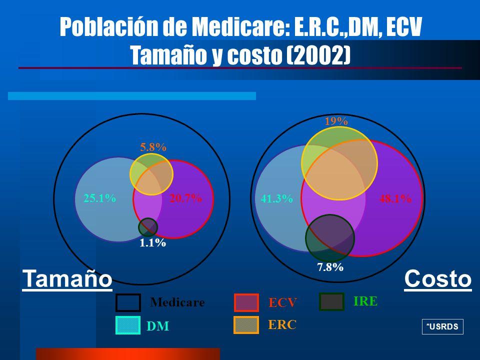 Población de Medicare: E.R.C.,DM, ECV