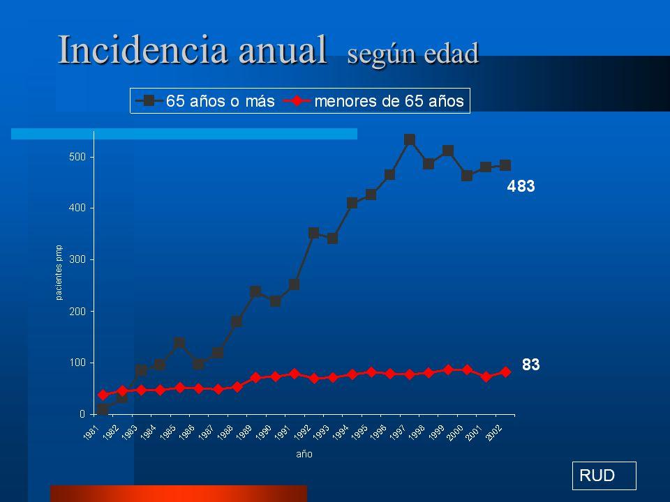 Incidencia anual según edad
