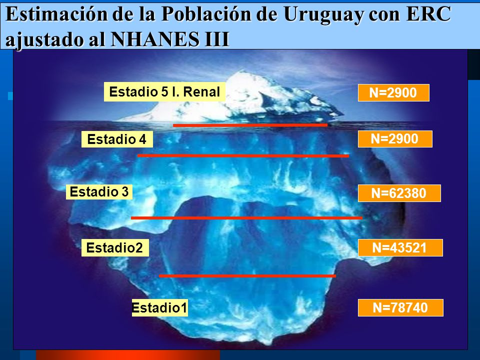 Estimación de la Población de Uruguay con ERC ajustado al NHANES III