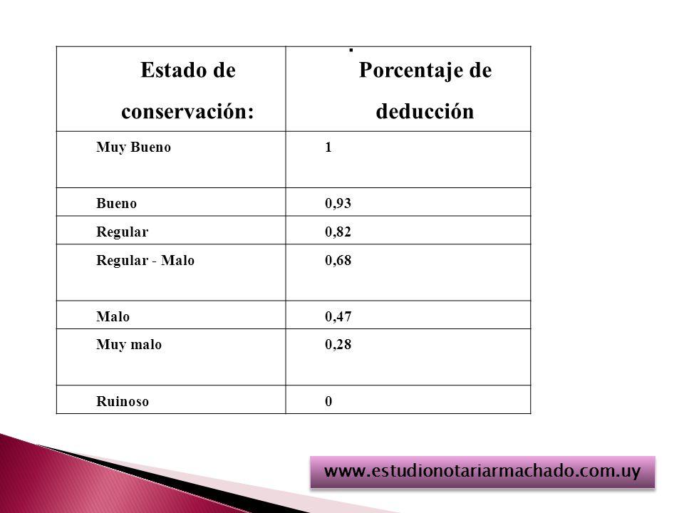 Estado de conservación: Porcentaje de deducción