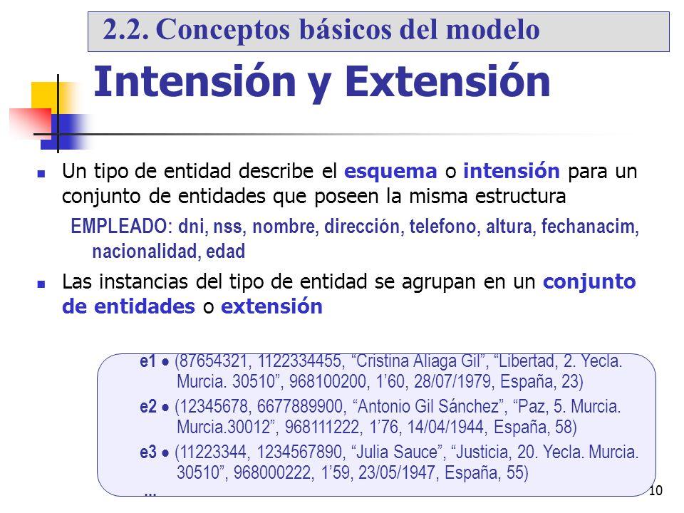 Intensión y Extensión 2.2. Conceptos básicos del modelo