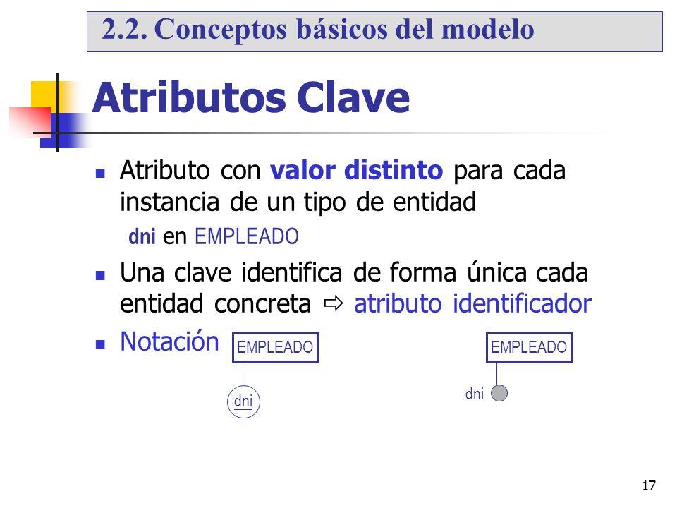 Atributos Clave 2.2. Conceptos básicos del modelo