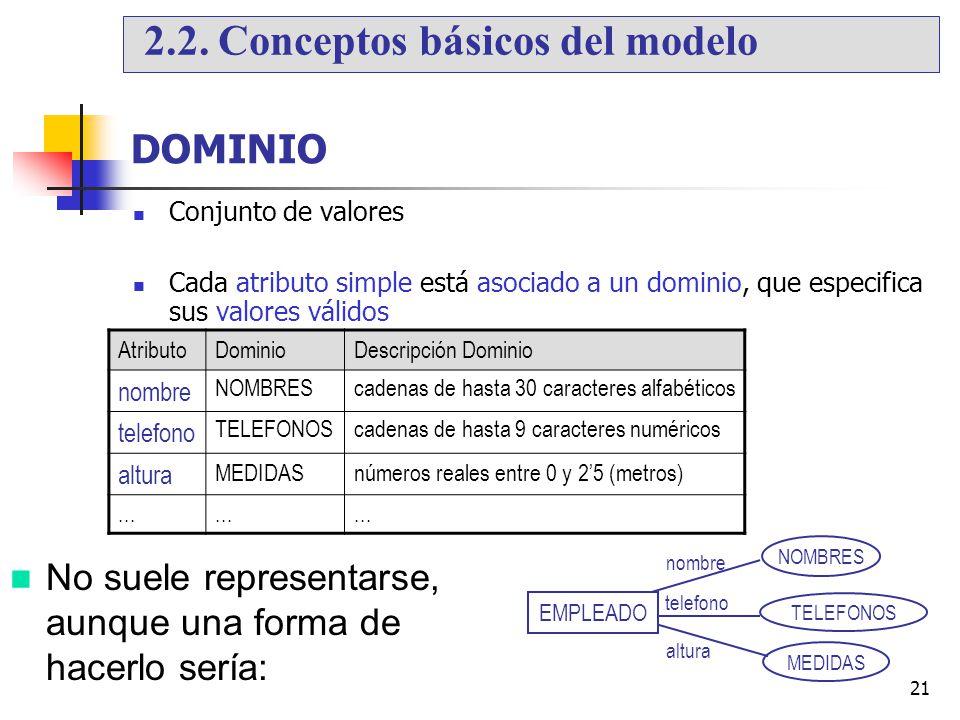 2.2. Conceptos básicos del modelo