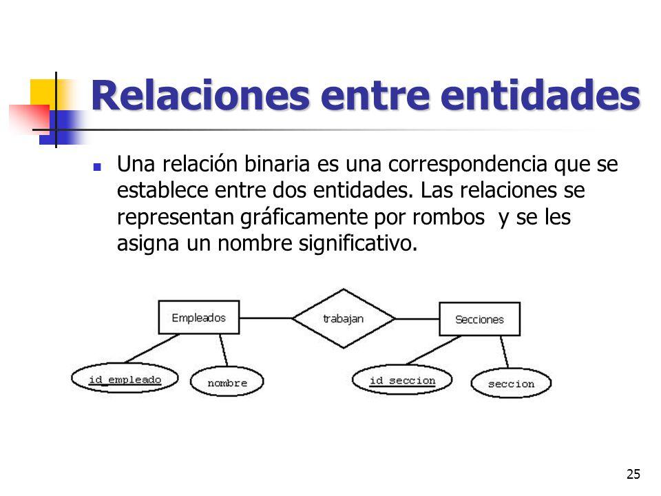 Relaciones entre entidades