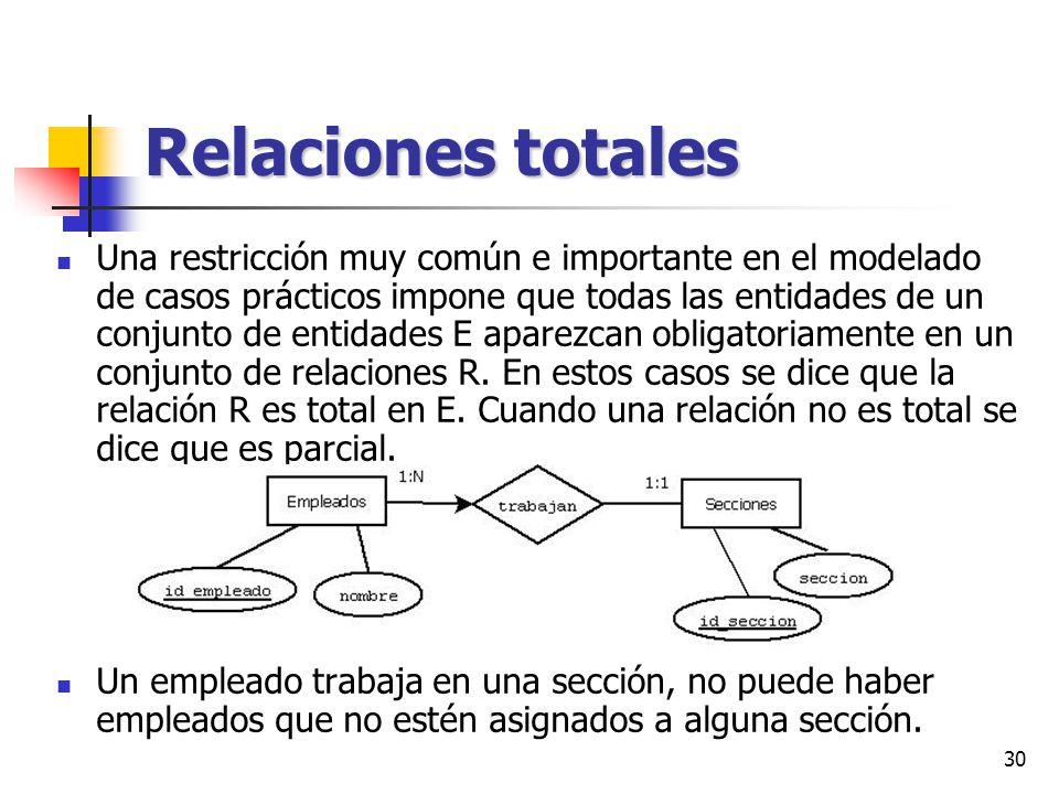 Relaciones totales