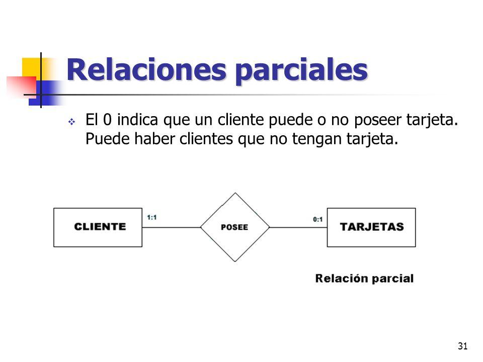 Relaciones parciales El 0 indica que un cliente puede o no poseer tarjeta.