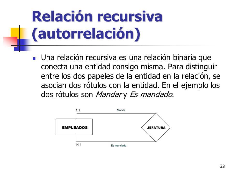 Relación recursiva (autorrelación)