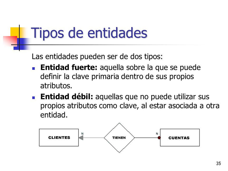 Tipos de entidades Las entidades pueden ser de dos tipos:
