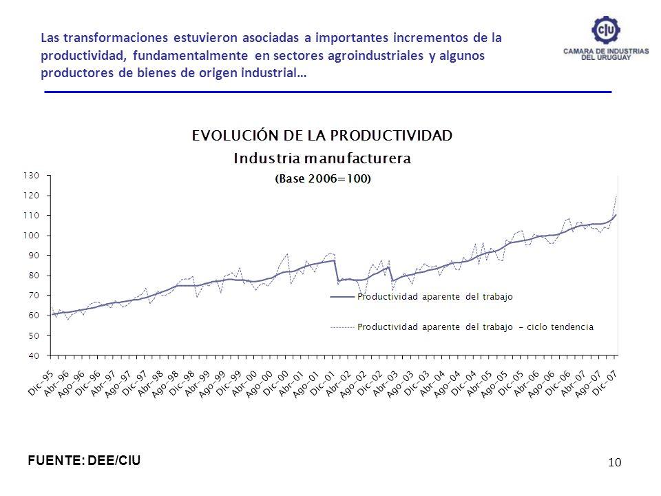Las transformaciones estuvieron asociadas a importantes incrementos de la productividad, fundamentalmente en sectores agroindustriales y algunos productores de bienes de origen industrial…