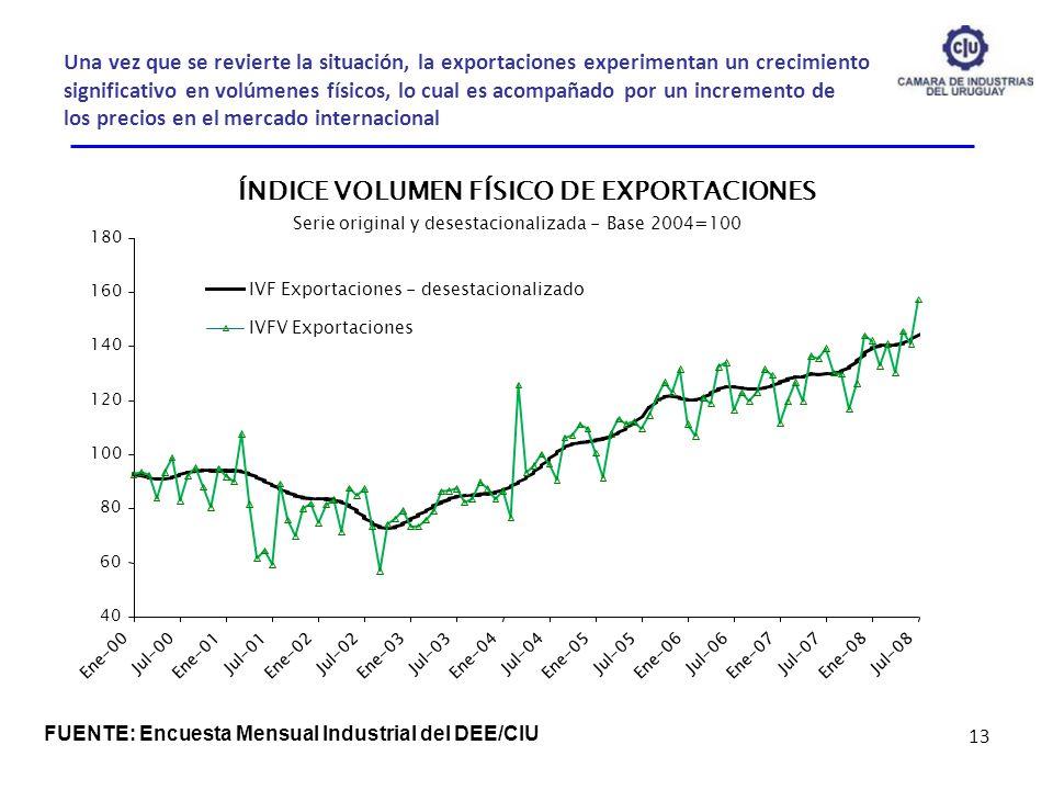 ÍNDICE VOLUMEN FÍSICO DE EXPORTACIONES