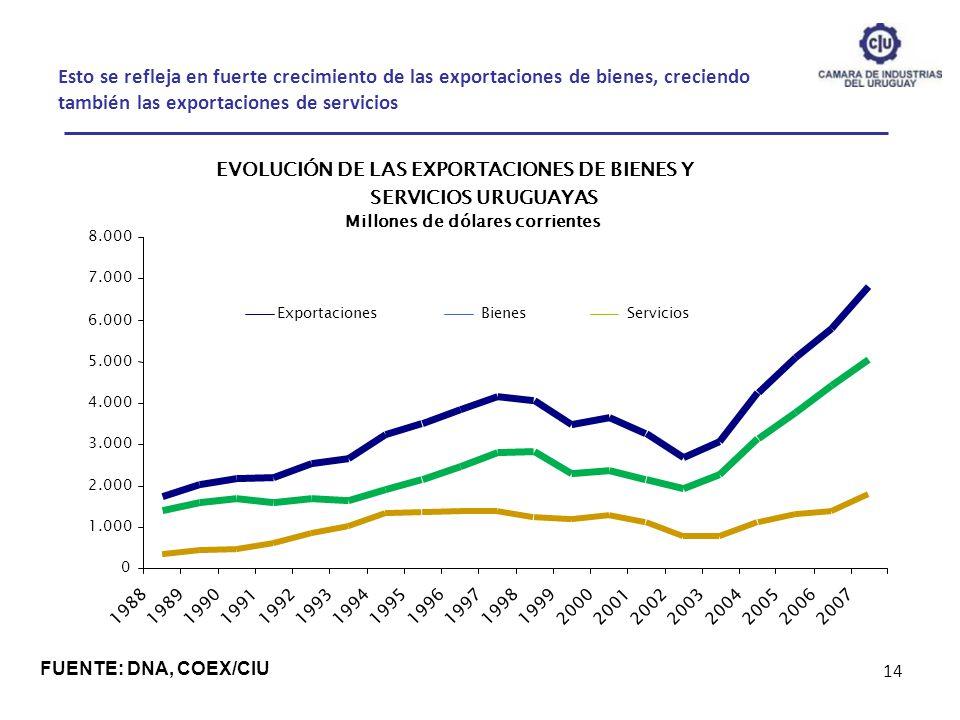 Esto se refleja en fuerte crecimiento de las exportaciones de bienes, creciendo también las exportaciones de servicios