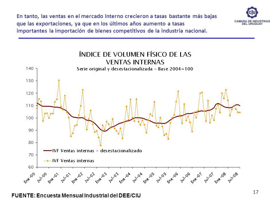 En tanto, las ventas en el mercado interno crecieron a tasas bastante más bajas que las exportaciones, ya que en los últimos años aumento a tasas importantes la importación de bienes competitivos de la industria nacional.