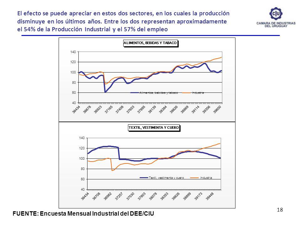 El efecto se puede apreciar en estos dos sectores, en los cuales la producción disminuye en los últimos años. Entre los dos representan aproximadamente el 54% de la Producción Industrial y el 57% del empleo