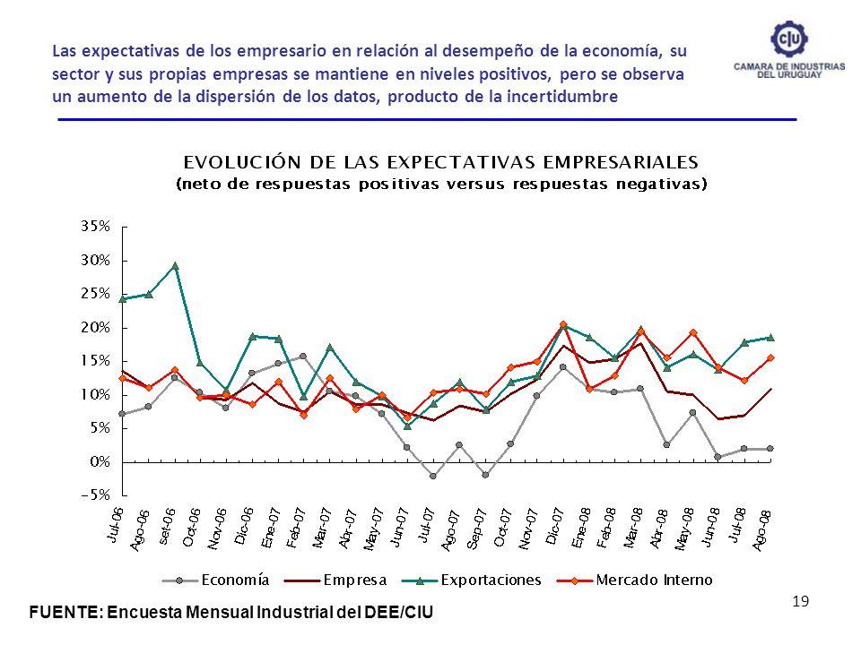 Las expectativas de los empresario en relación al desempeño de la economía, su sector y sus propias empresas se mantiene en niveles positivos, pero se observa un aumento de la dispersión de los datos, producto de la incertidumbre