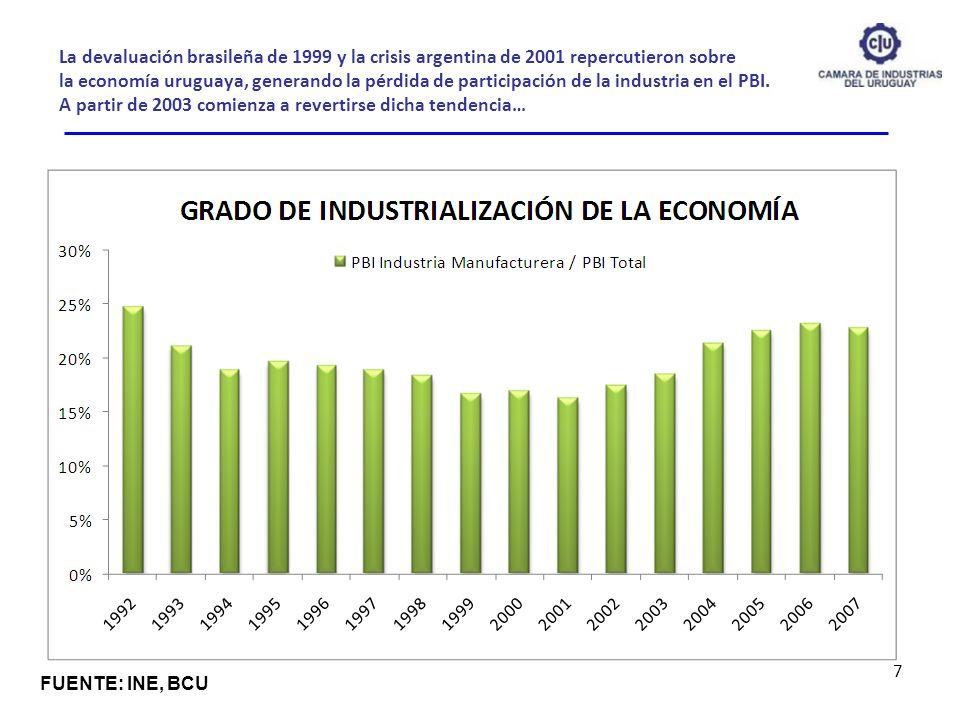 La devaluación brasileña de 1999 y la crisis argentina de 2001 repercutieron sobre la economía uruguaya, generando la pérdida de participación de la industria en el PBI. A partir de 2003 comienza a revertirse dicha tendencia…