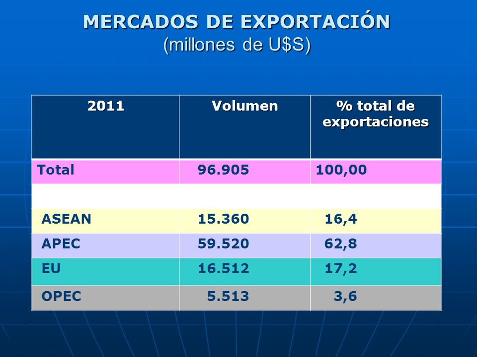 % total de exportaciones