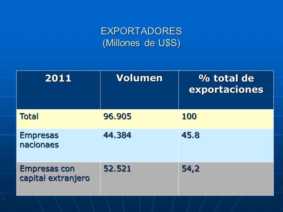 EXPORTADORES (Millones de U$S)