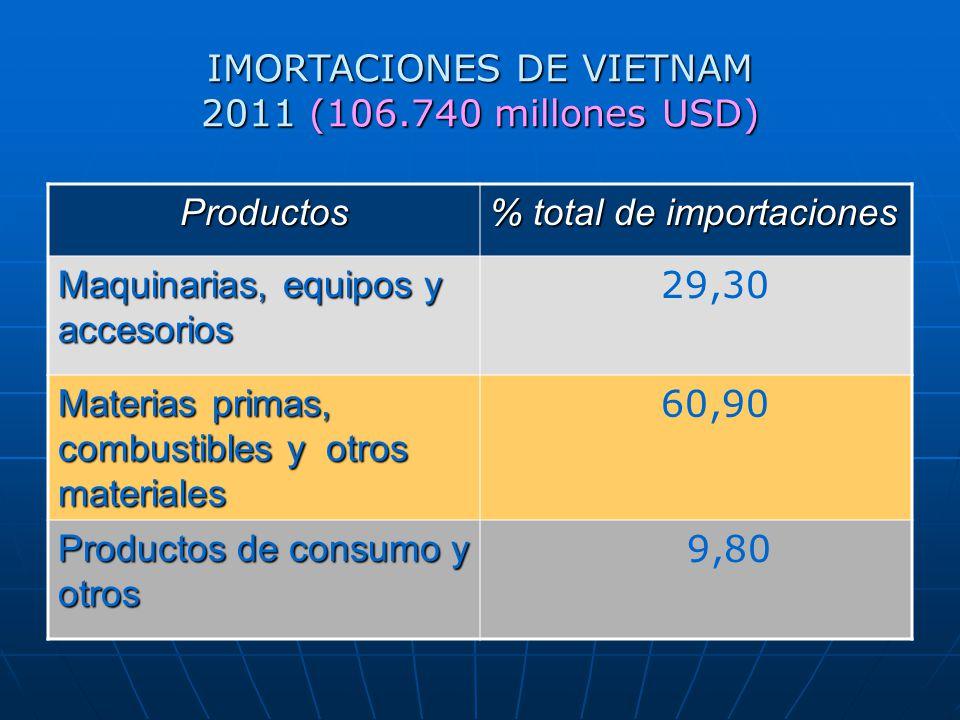 IMORTACIONES DE VIETNAM