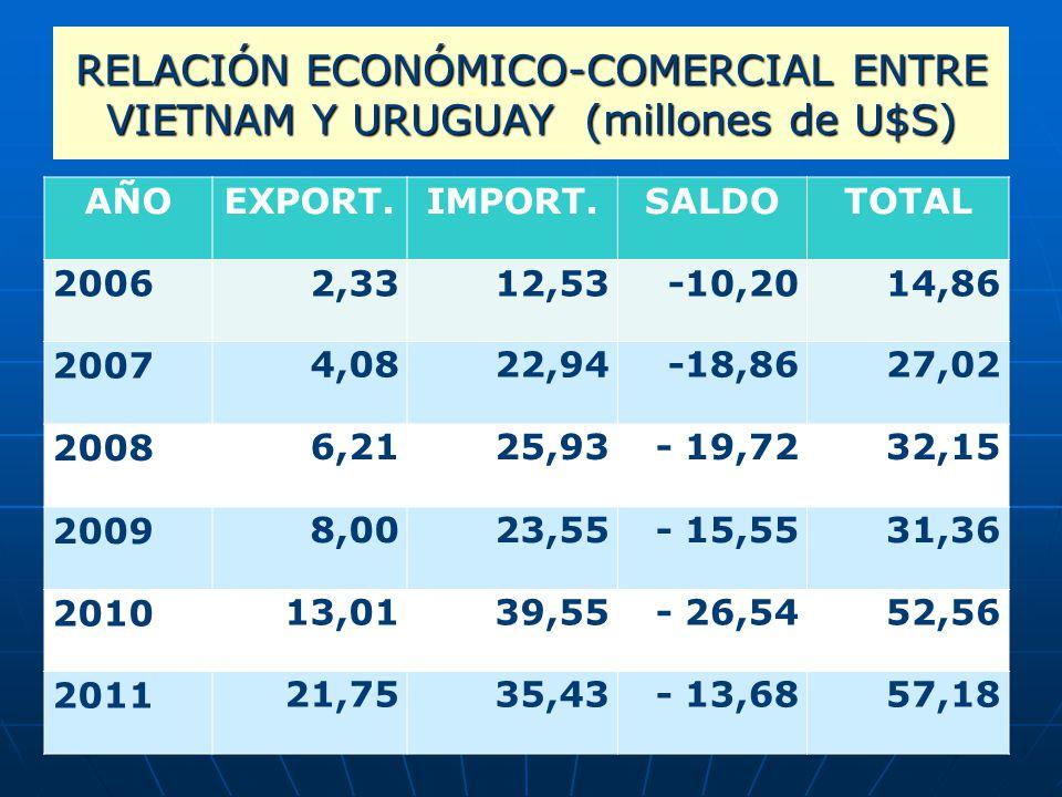 RELACIÓN ECONÓMICO-COMERCIAL ENTRE VIETNAM Y URUGUAY (millones de U$S)