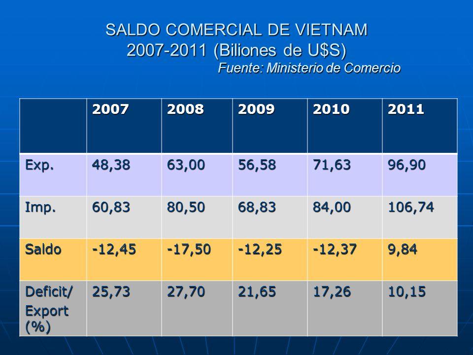 SALDO COMERCIAL DE VIETNAM 2007-2011 (Biliones de U$S) Fuente: Ministerio de Comercio