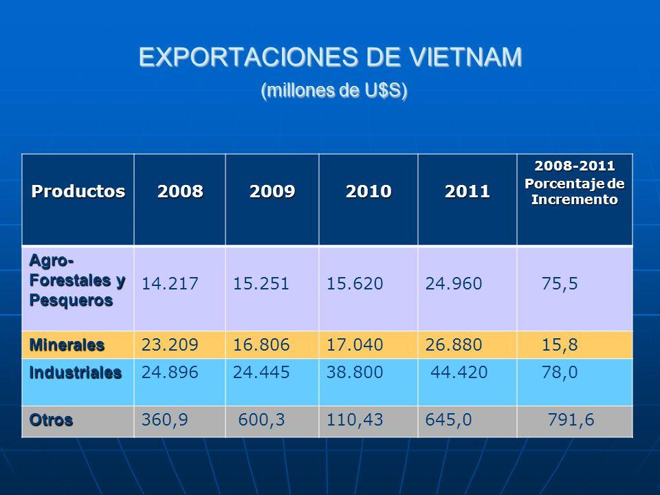 EXPORTACIONES DE VIETNAM (millones de U$S)