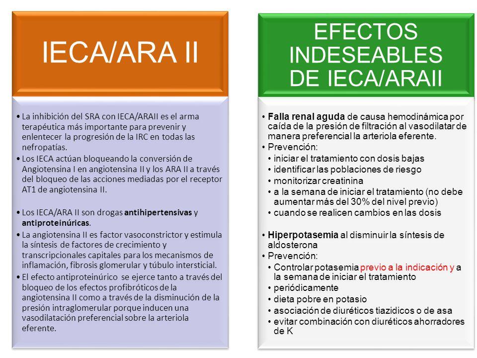 EFECTOS INDESEABLES DE IECA/ARAII