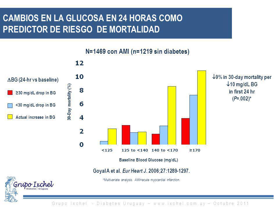 Cambios en la Glucosa en 24 Horas como predictor de riesgo de Mortalidad