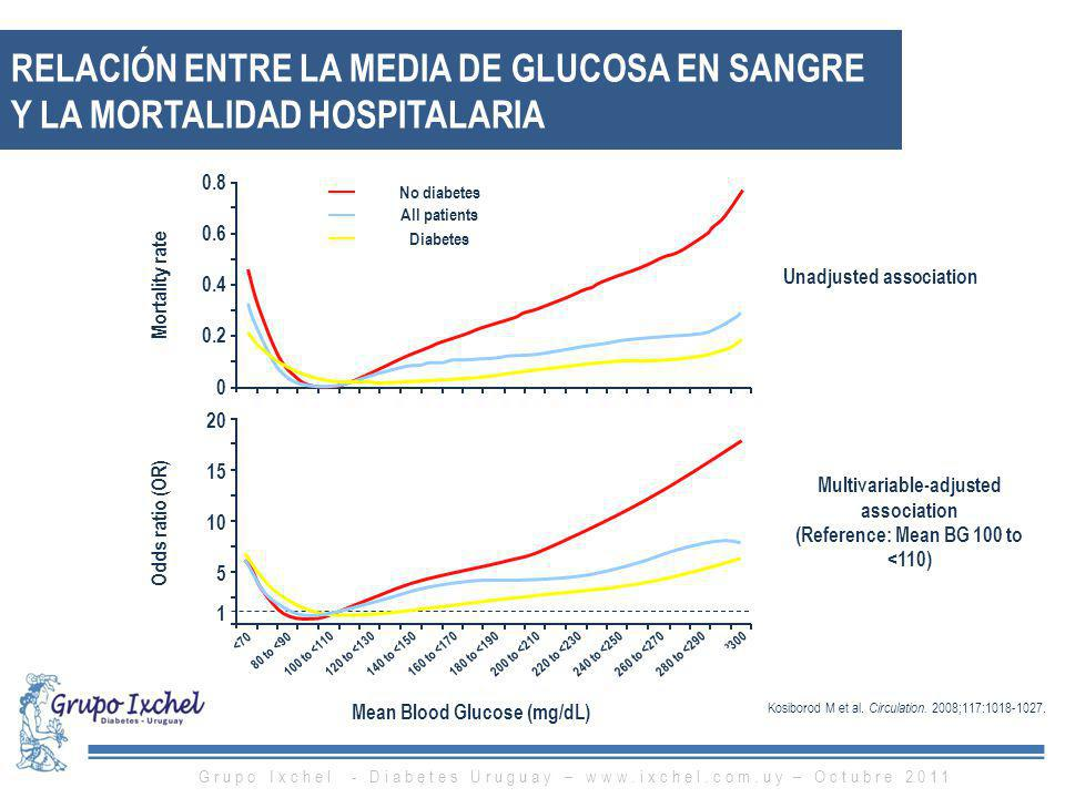 RELACIÓN ENTRE LA MEDIA DE GLUCOSA EN SANGRE Y LA MORTALIDAD HOSPITALARIA