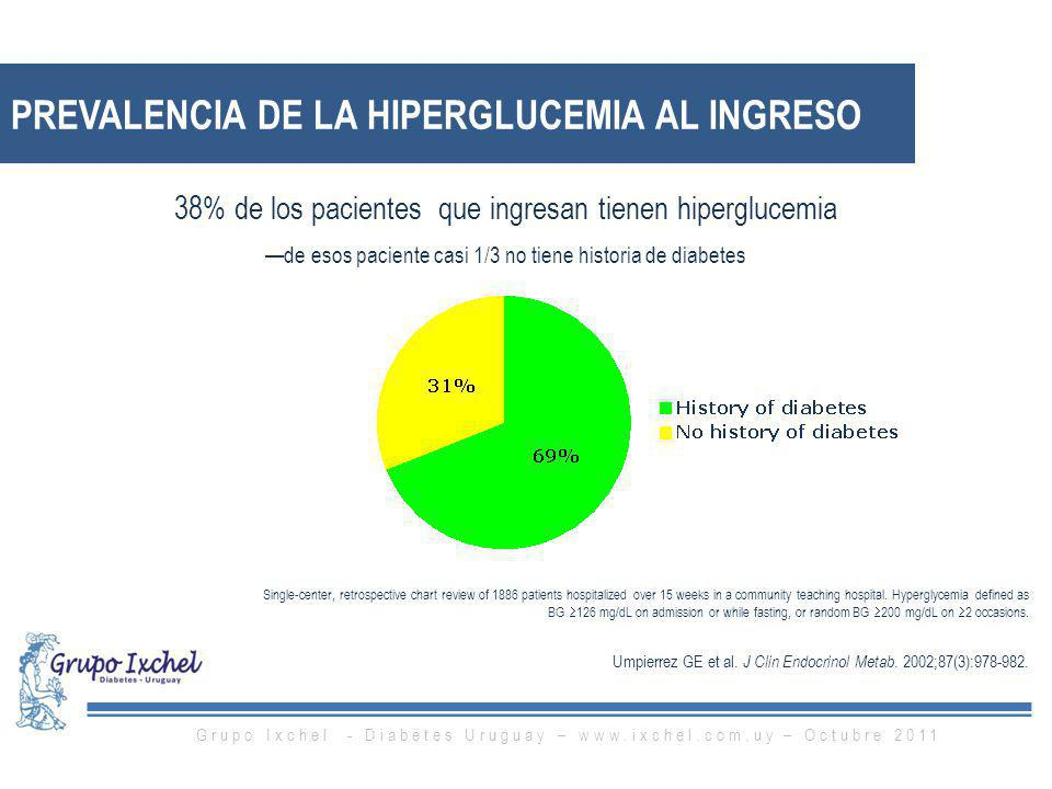 Prevalencia de la hiperglucemia al ingreso