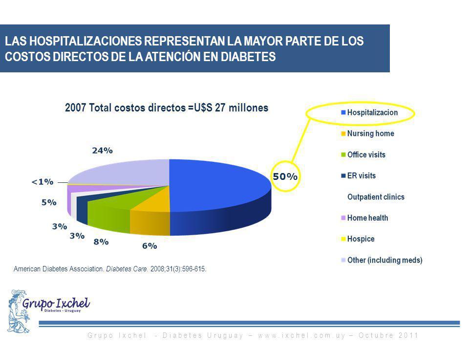 2007 Total costos directos =U$S 27 millones
