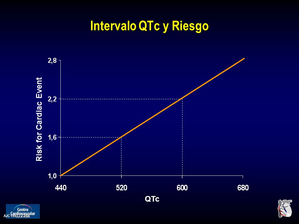 Intervalo QTc y Riesgo Risk for Cardiac Event QTc