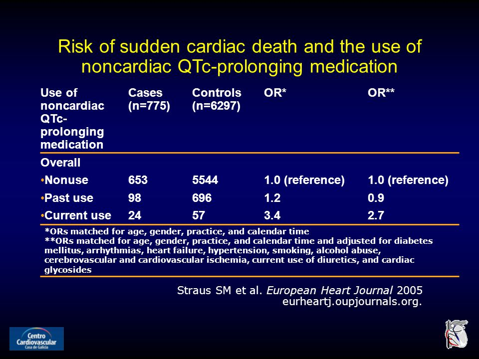 Risk of sudden cardiac death and the use of noncardiac QTc-prolonging medication