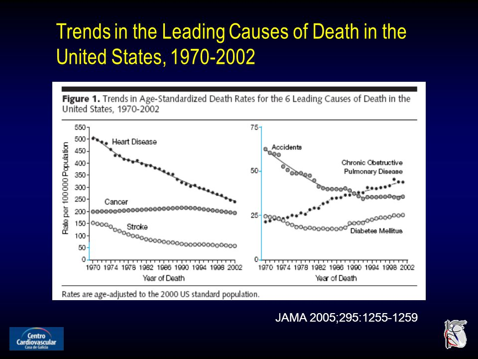 Trends in the Leading Causes of Death in the United States, 1970-2002