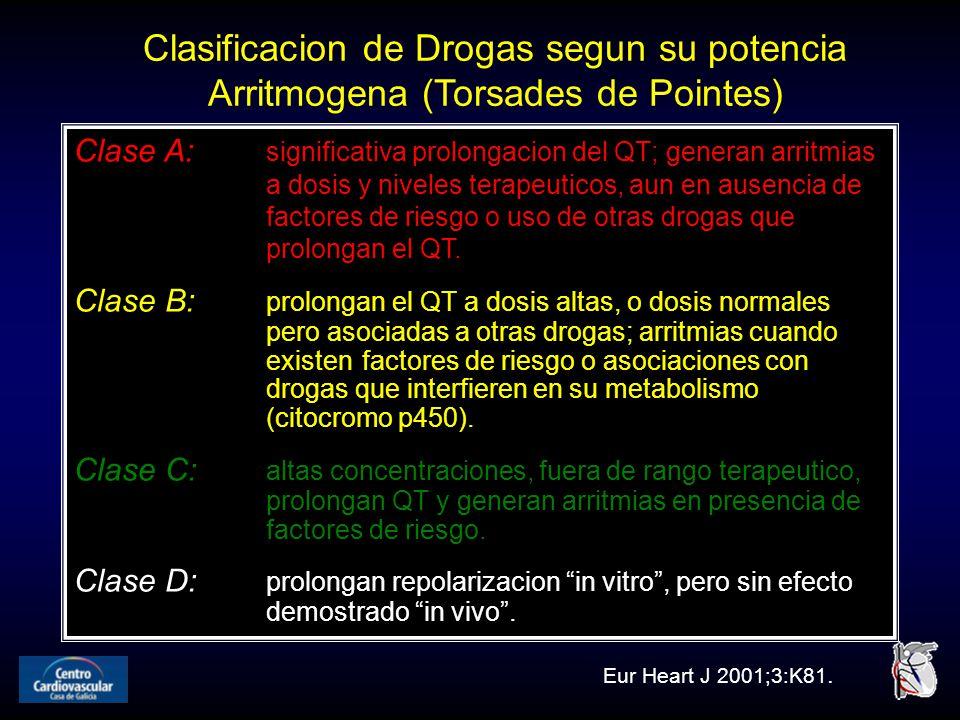 Clasificacion de Drogas segun su potencia Arritmogena (Torsades de Pointes)