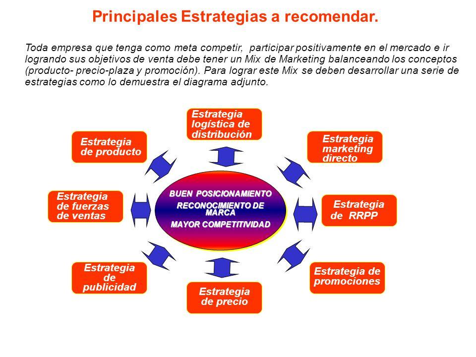 Principales Estrategias a recomendar.