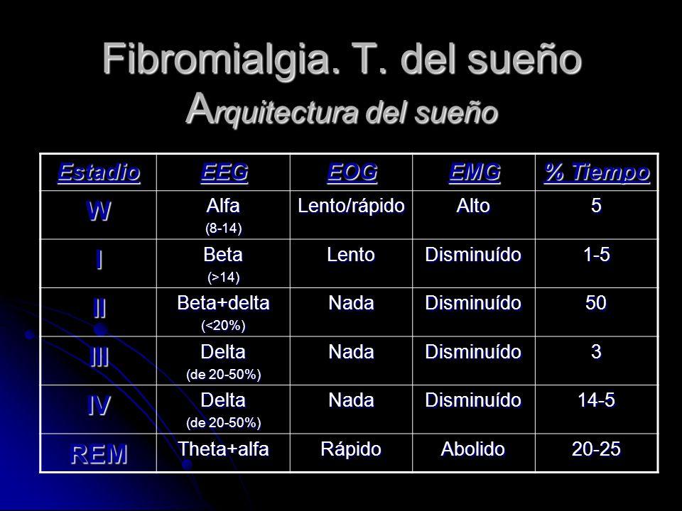 Fibromialgia. T. del sueño Arquitectura del sueño