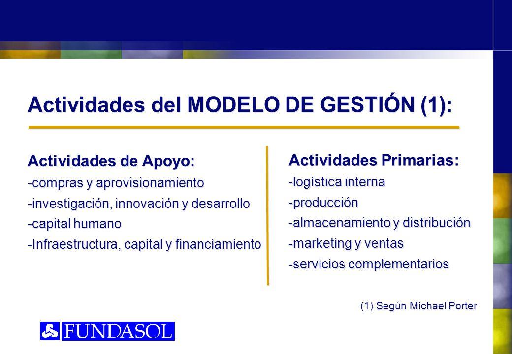 Actividades del MODELO DE GESTIÓN (1):