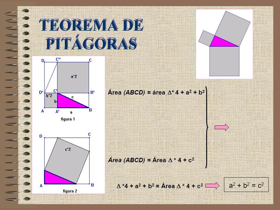 TEOREMA DE PITÁGORAS a2 + b2 = c2 Área (ABCD) = área Δ* 4 + a2 + b2