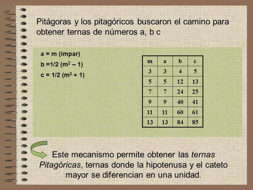 Pitágoras y los pitagóricos buscaron el camino para obtener ternas de números a, b c