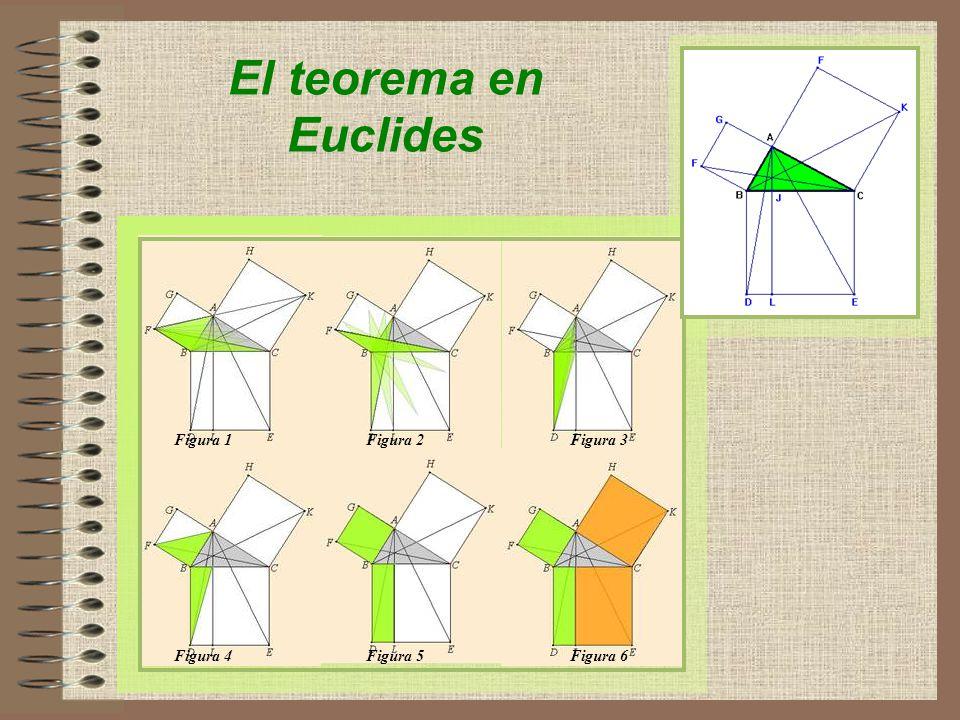 El teorema en Euclides Figura 1 Figura 2 Figura 3 Figura 4 Figura 5
