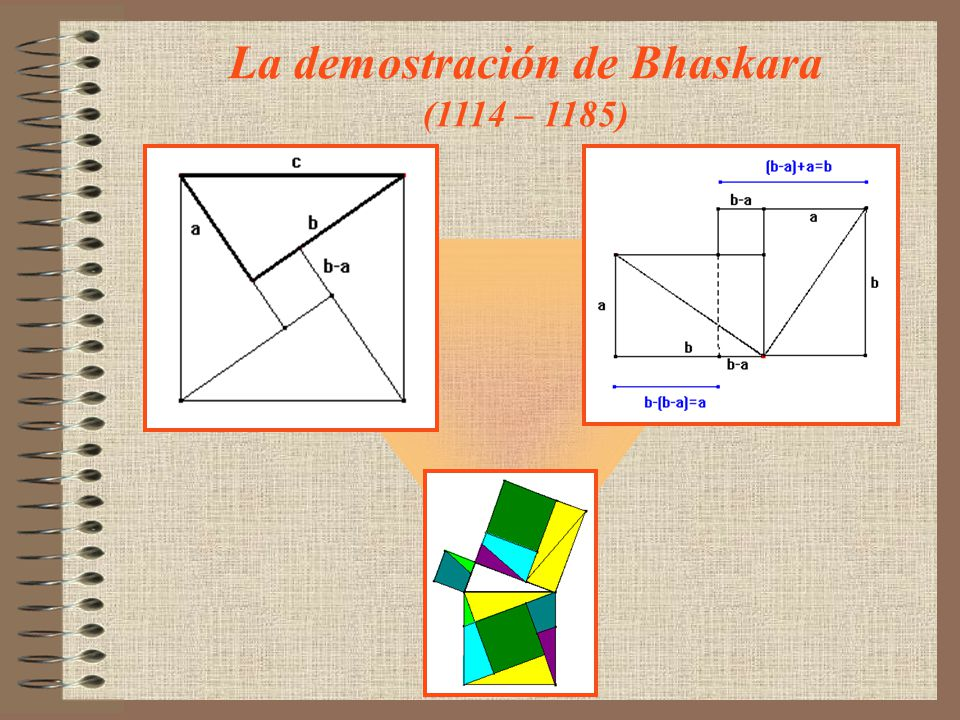 La demostración de Bhaskara (1114 – 1185)