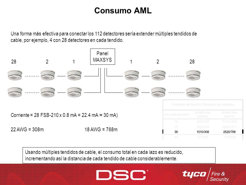 Consumo AML
